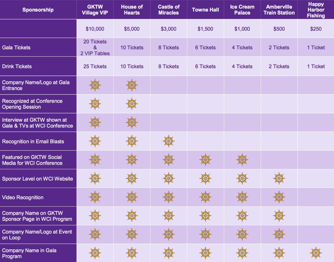 Sponsorship WCI GKTW Chart